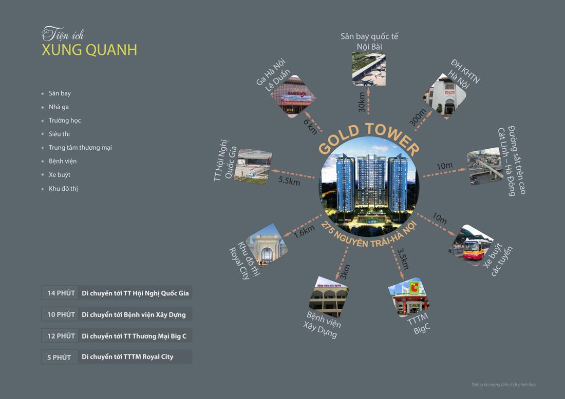 lien-ket-chung-cu-gold-tower-275-nguyen-trai